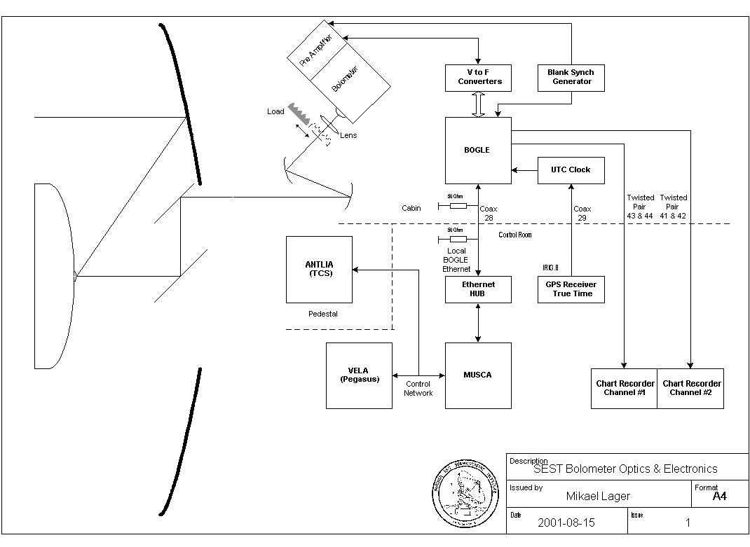 Sest Documentation Electronics Block Diagram Bolometer Optics And